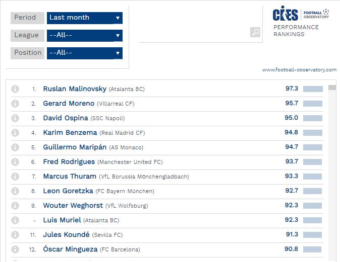 Малиновский набрал 97,3 балла