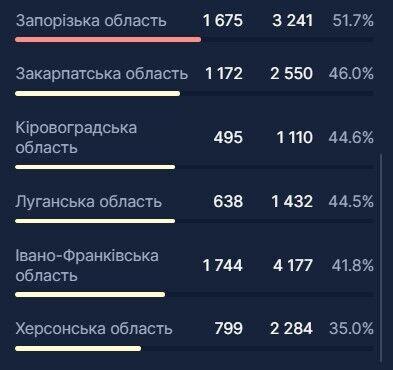 В Украине госпитализировали еще 2,3 тыс. человек из-за COVID-19: в каких регионах мест меньше всего