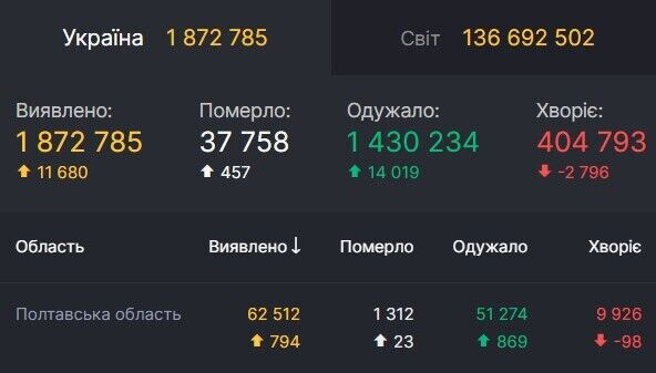 Данные по коронавирусу в Полтавской области