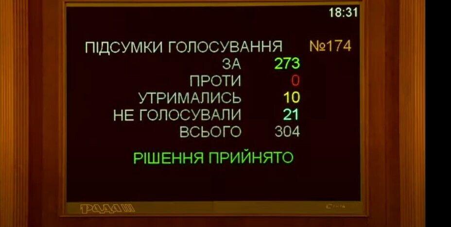 Валютные кредиты в Украине: займы населения перевели в гривню