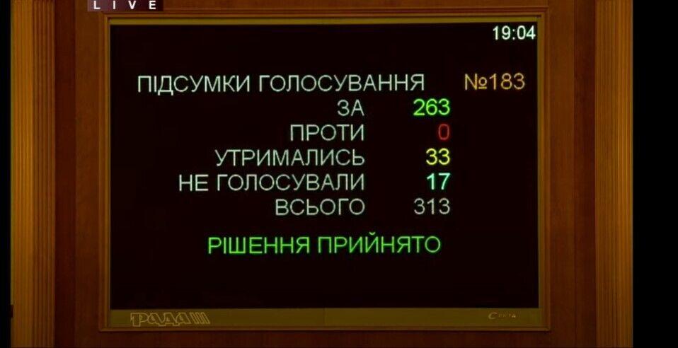 Українцям можуть роздати кредити на квартири за особливими умовами: законопроєкт ухвалили в першому читанні