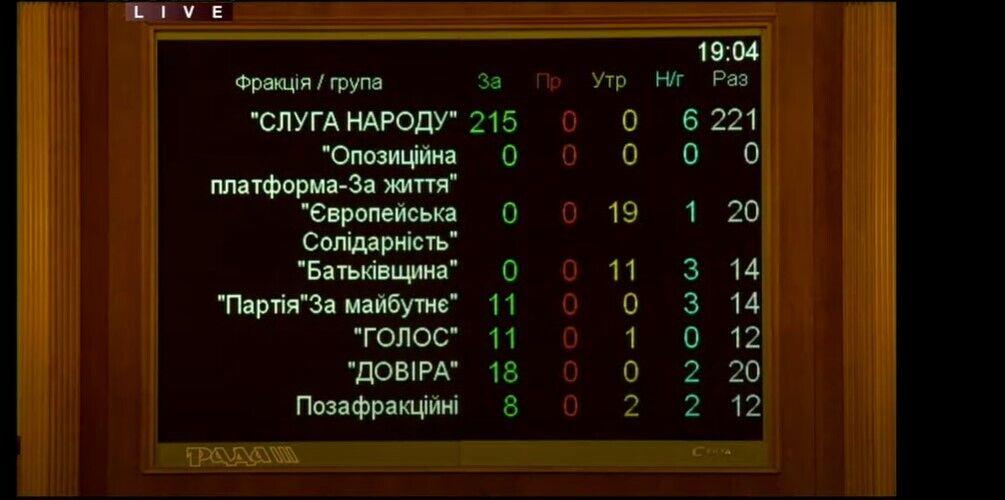 Украинцам могут раздать кредиты на квартиры по особым условиям: законопроект приняли в первом чтении