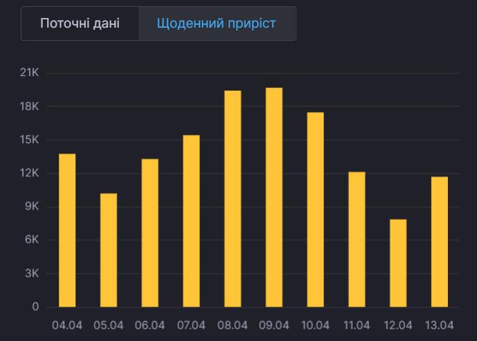 Динаміка захворюваності в Україні.