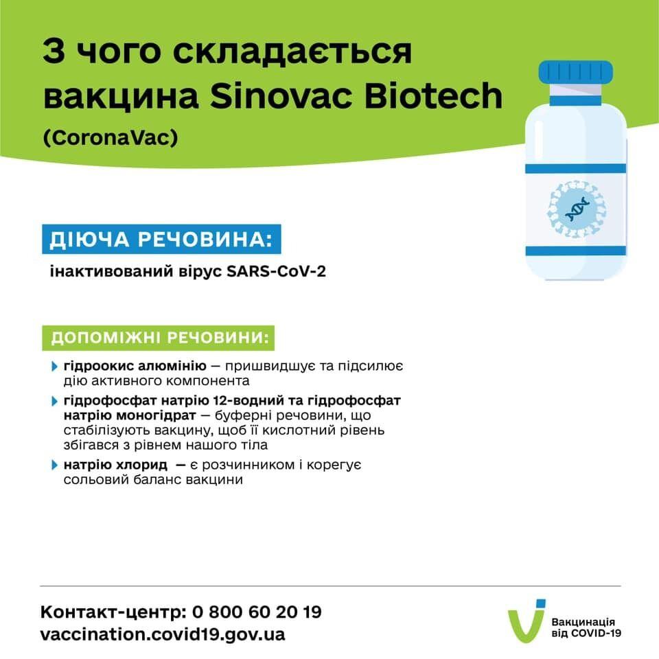Склад вакцин від Sinovac