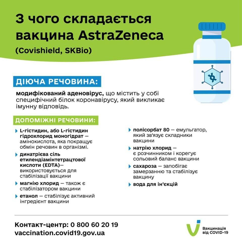 Склад вакцин від AstraZeneca