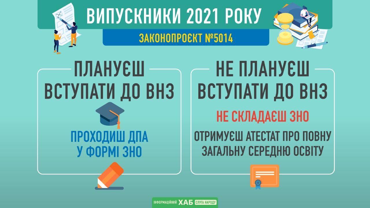 ЗНО в 2021 році.