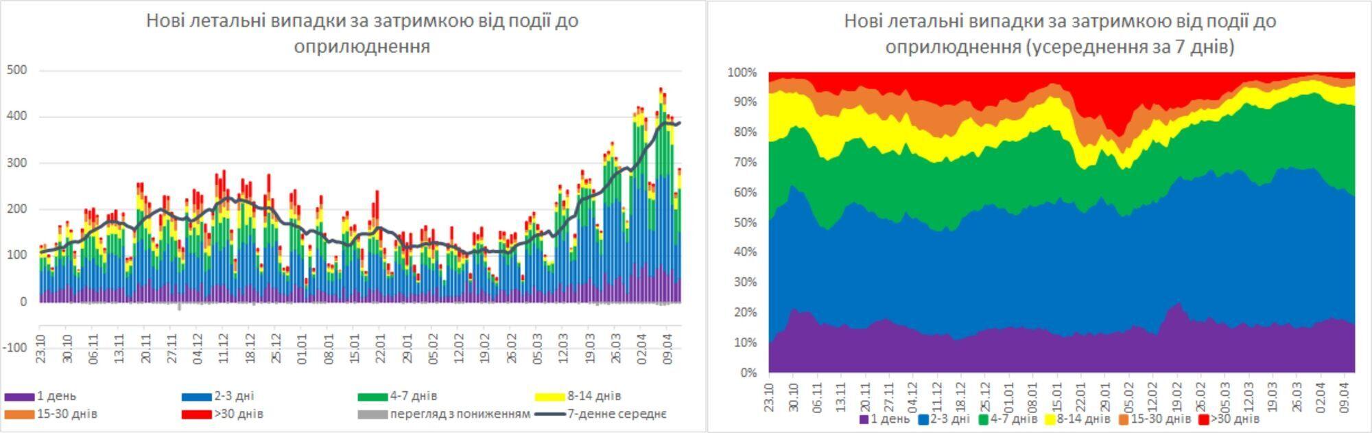 Украина преодолела пик заболеваемости COVID-19, но смертность на спад не пошла – НАН