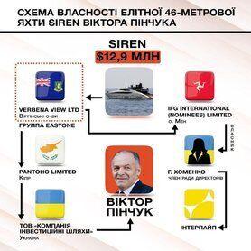 Пінчук виставив на продаж свою яхту за $12,9 млн – ЗМІ