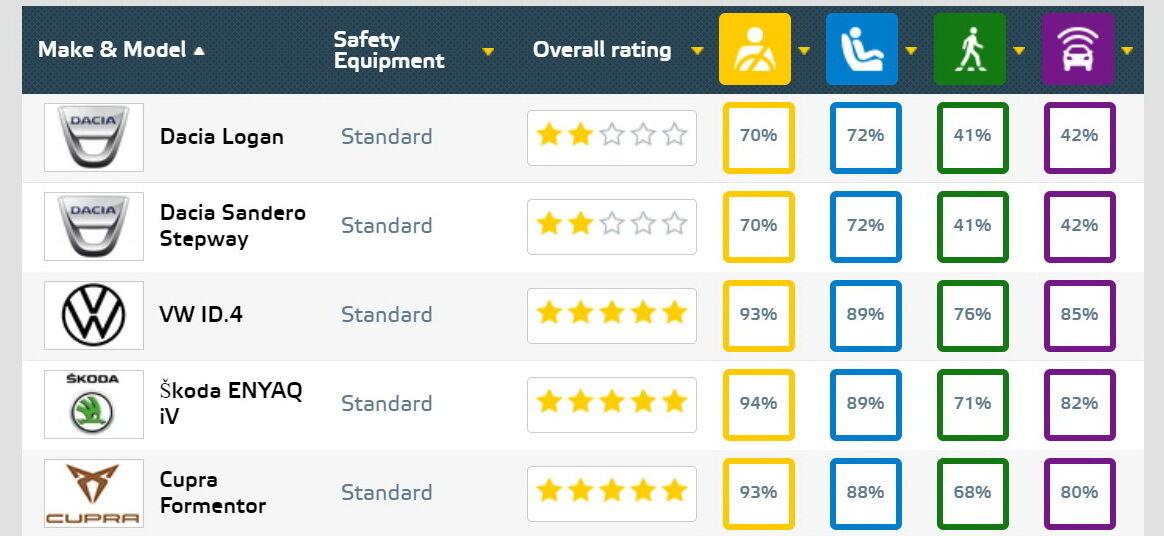 Результаты тестов Euro NCAP