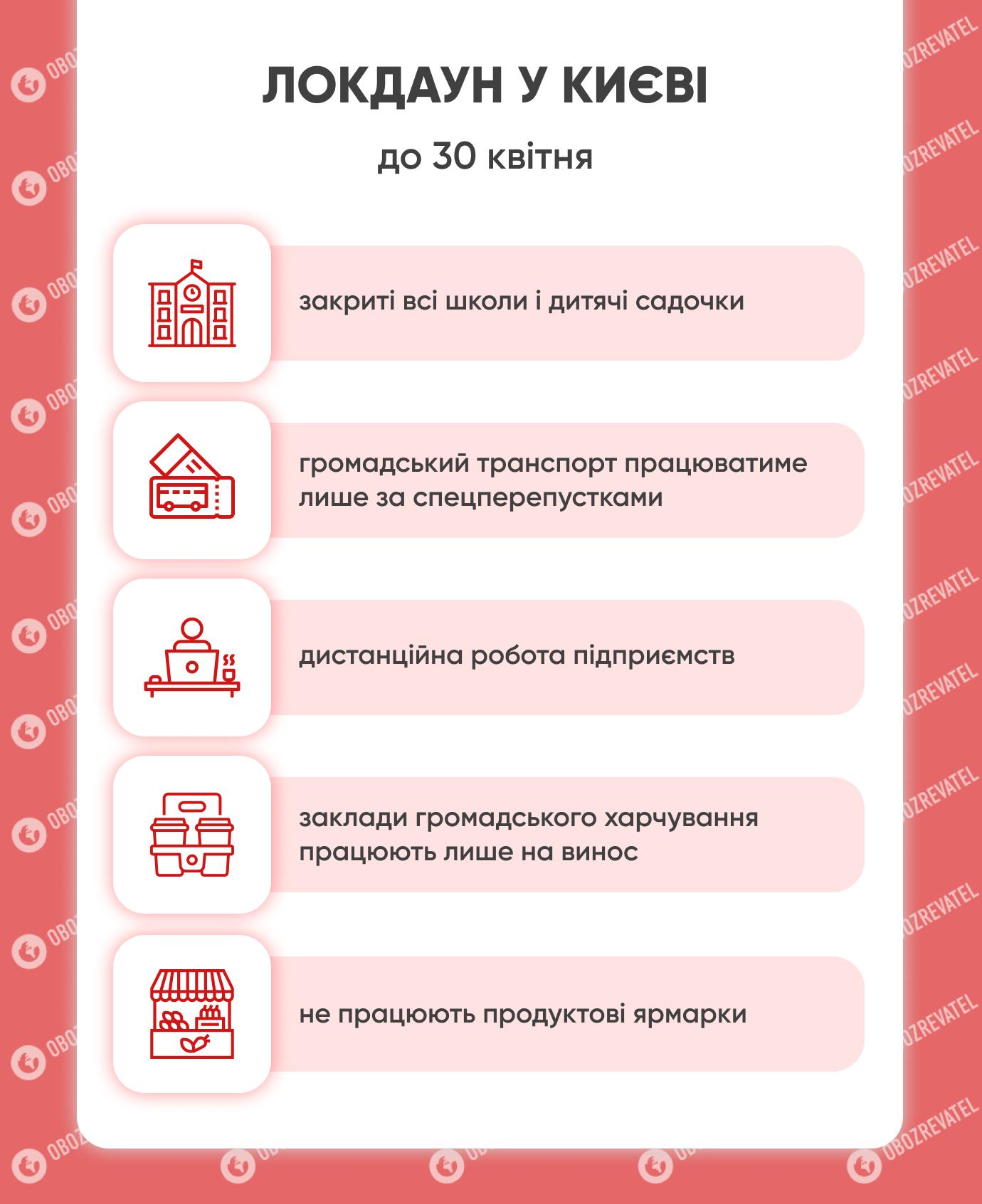 Що не працюватиме в Києві.