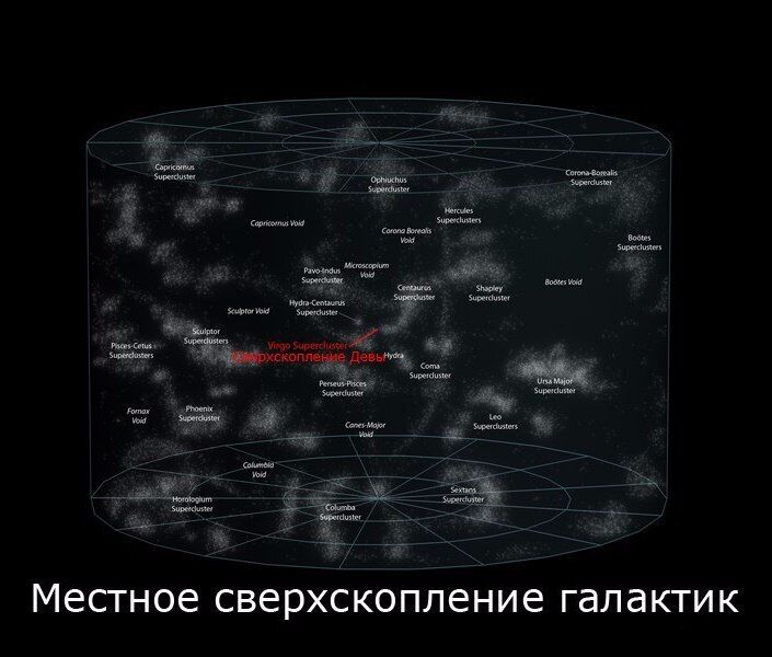 Местное сверхскопление галактик