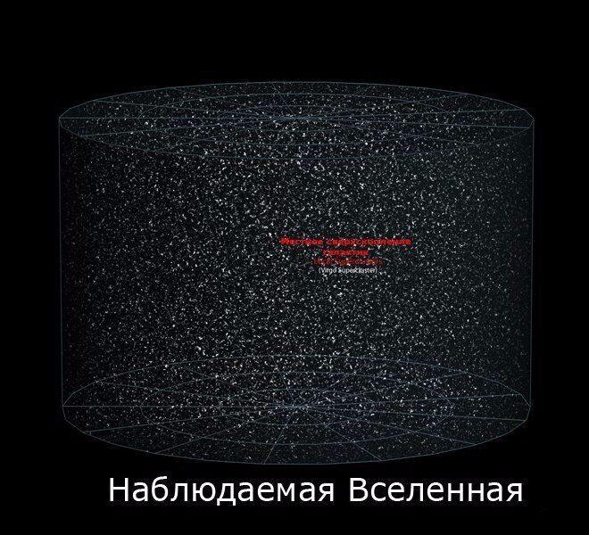 Видимий Всесвіт