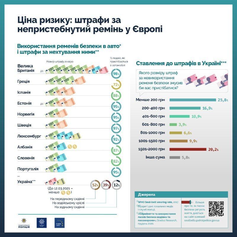 Інфографіка штрафів за непристебнутий ремінь у Європі