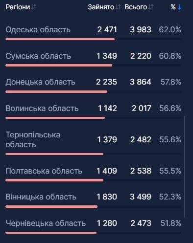 В Украине госпитализировали еще 5 тысяч больных COVID-19: какая ситуация с койко-местами