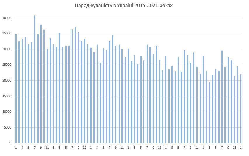 Рождаемость в Украине