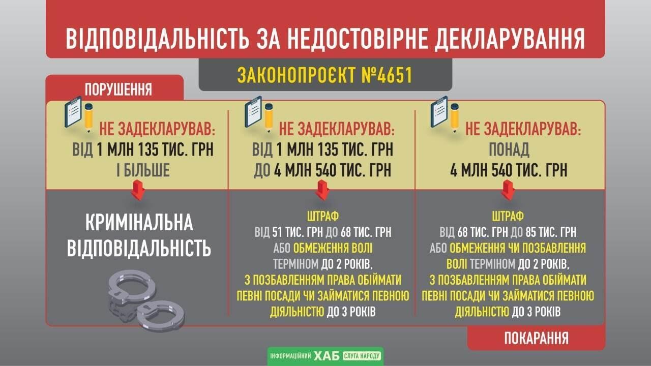 """В Украине будут сажать в тюрьму за ложь в декларациях: """"Слуги народа"""" поддержали идею Зеленского"""