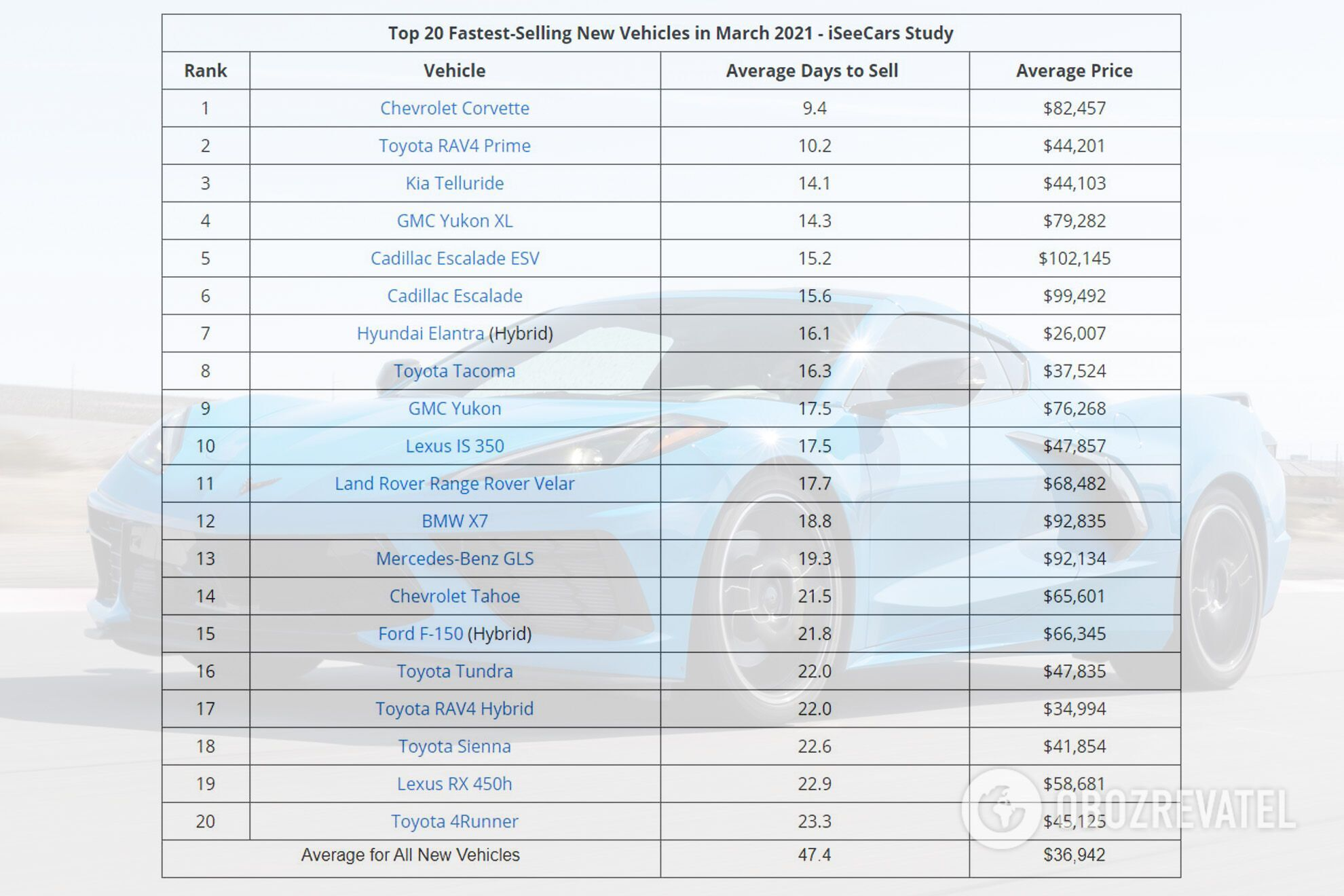 ТОП-20 самых востребованных новых автомобилей в США