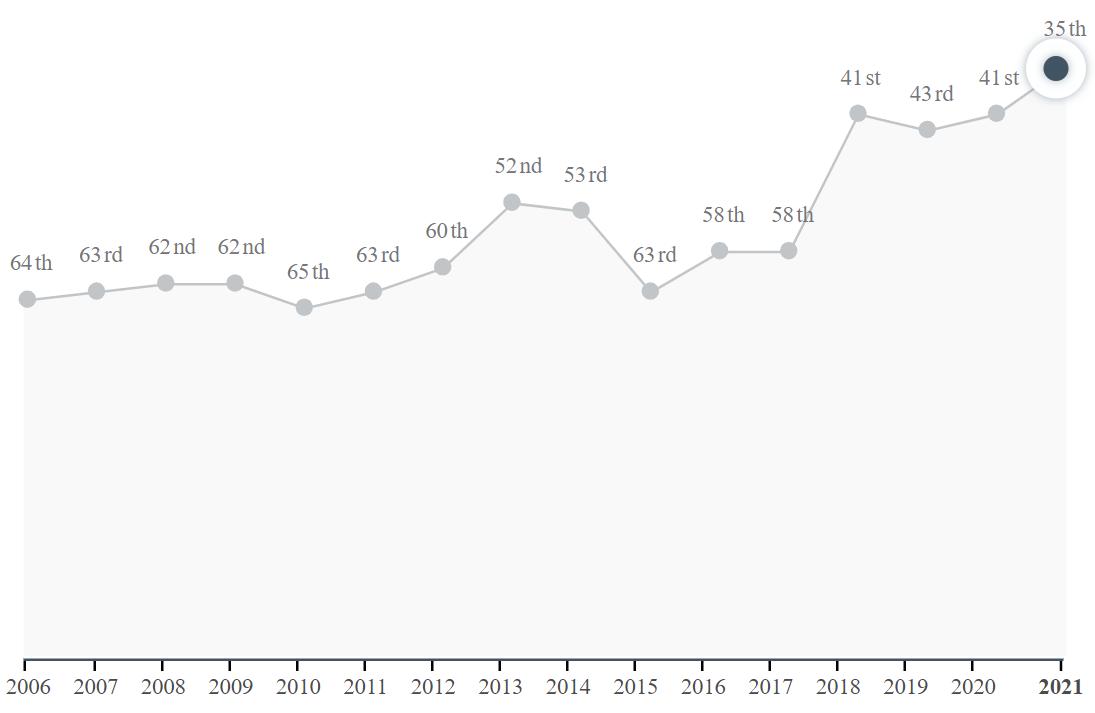 Индекс паспорта Украины по годам