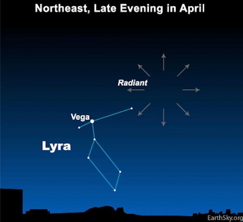 Лириды можно наблюдать в ночном небе над Северным полушарием