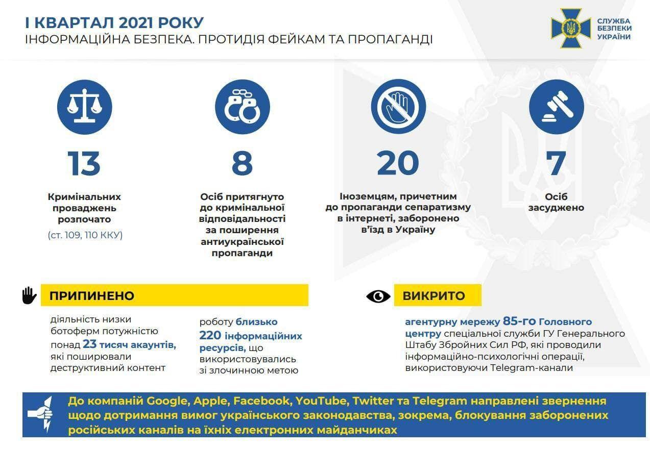 В СБУ відзвітували про захист інформаційної безпеки України у 1-му кварталі 2021 року