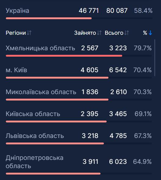 Заповненість ліжок в Україні.