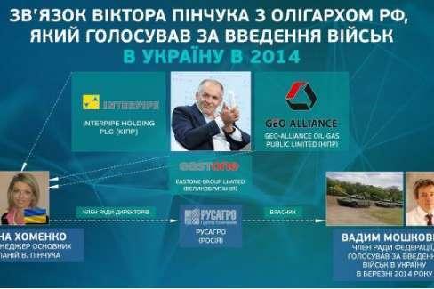 """Директор """"Интерпайп"""" Пинчука близка к сенатору РФ, который поддержал ввод войск в Украине, – экономист"""