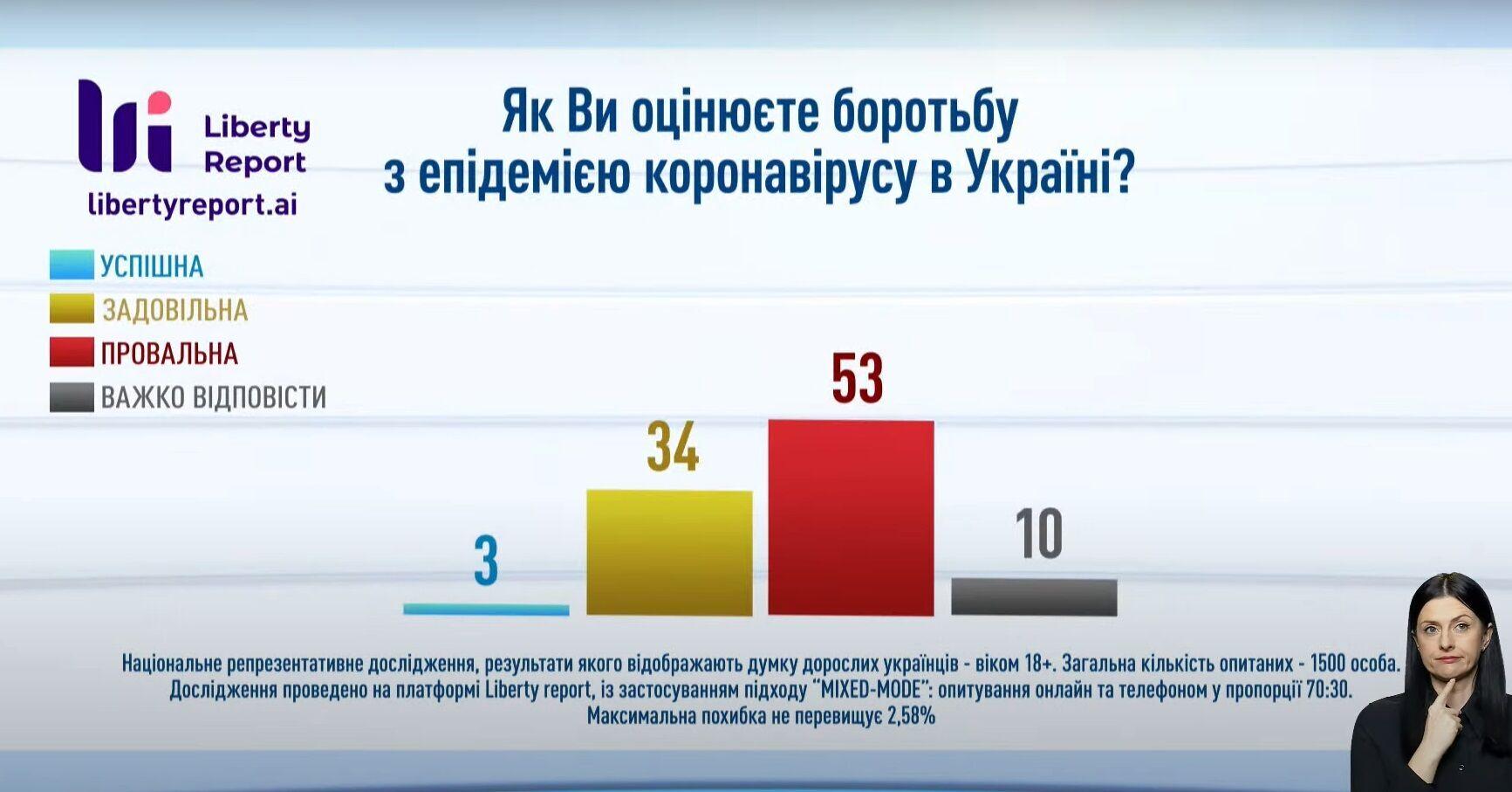 Українці вважають боротьбу з коронавірусом провальною.