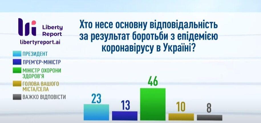 """Відповідальним за результати боротьби з хворобою """"призначили"""" главу МОЗ."""
