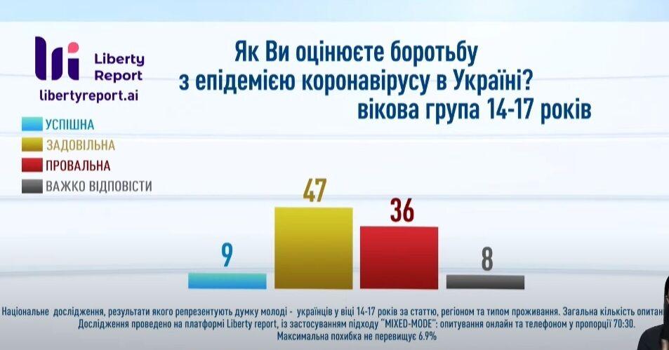 Опитування українців 14-17 років.
