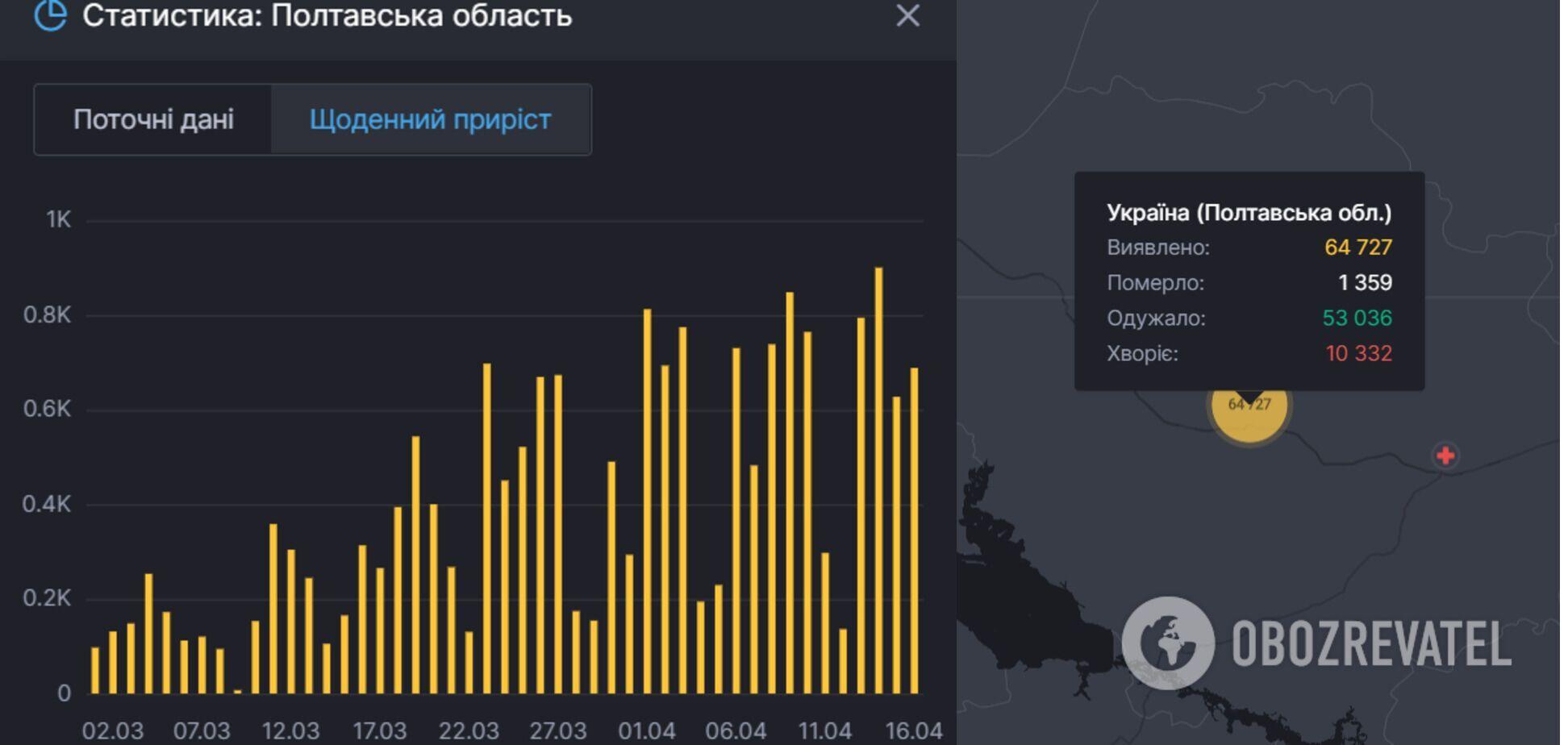 Коронавірус у Полтавській області: статистика.
