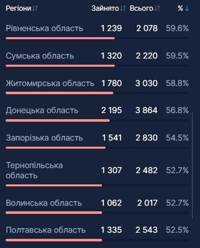 В Україні ще 4,3 тис. осіб госпіталізували через COVID-19: що з ліжко-місцями у регіонах
