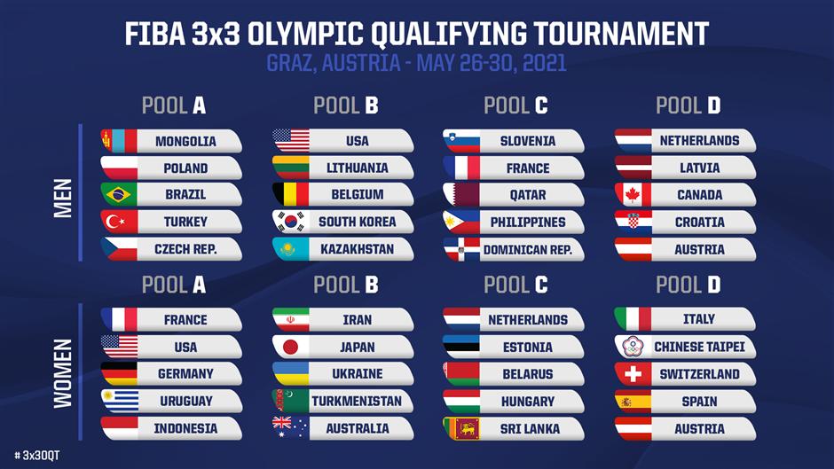 Склад груп олімпійської кваліфікації