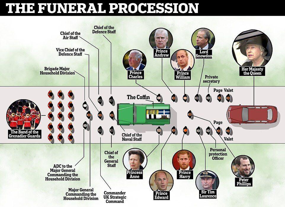 Схема похоронної процесії.