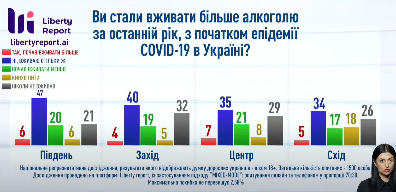 Дані щодо вживання алкоголю в регіонах.