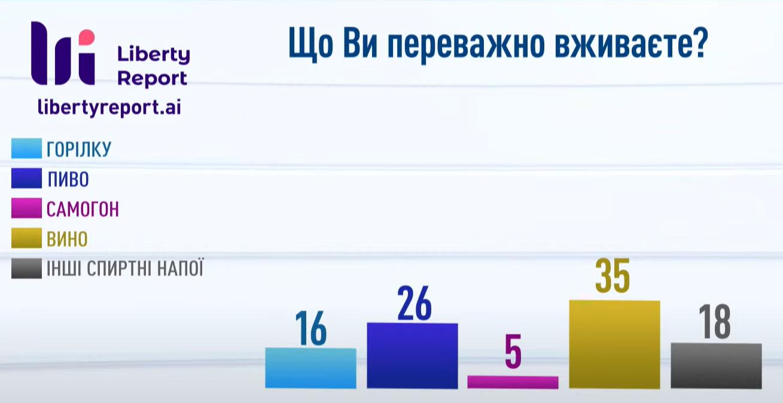 Що п'ють українці.