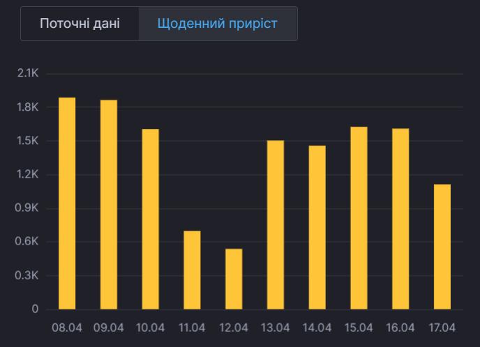 Динамика заболеваемости в Киеве.
