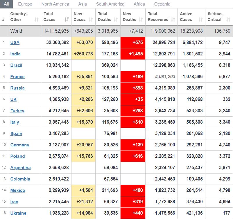 Рейтинг країн із поширення вірусу.
