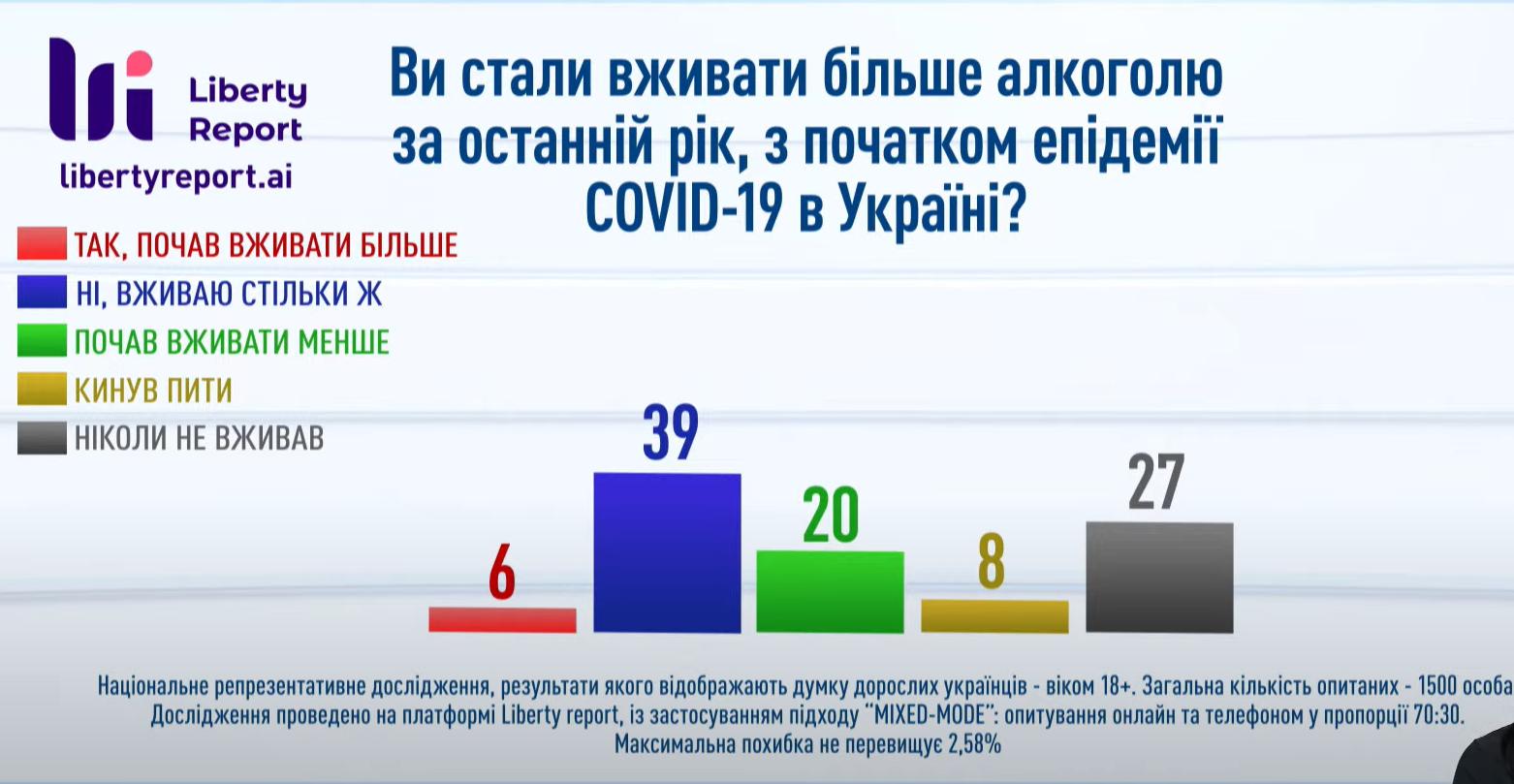 Вживання алкоголю в Україні.
