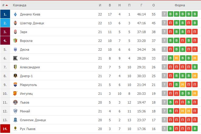 Турнірна таблиця УПЛ.