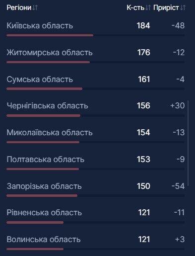 В Украине еще 4000 человек госпитализировали из-за COVID-19: какая ситуация с койко-местами