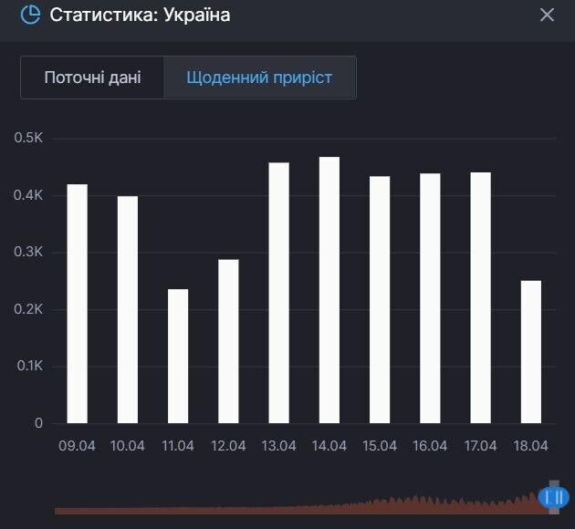 Приріст смертей від COVID-19 в Україні
