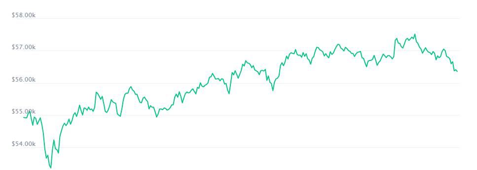 Курс биткоина подскочил после обвала