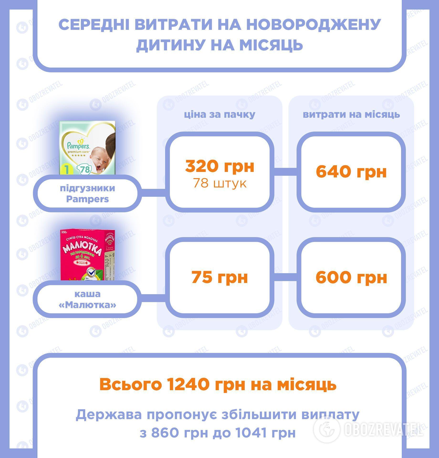 Мінімальні щомісячні витрати на дитину в Україні .