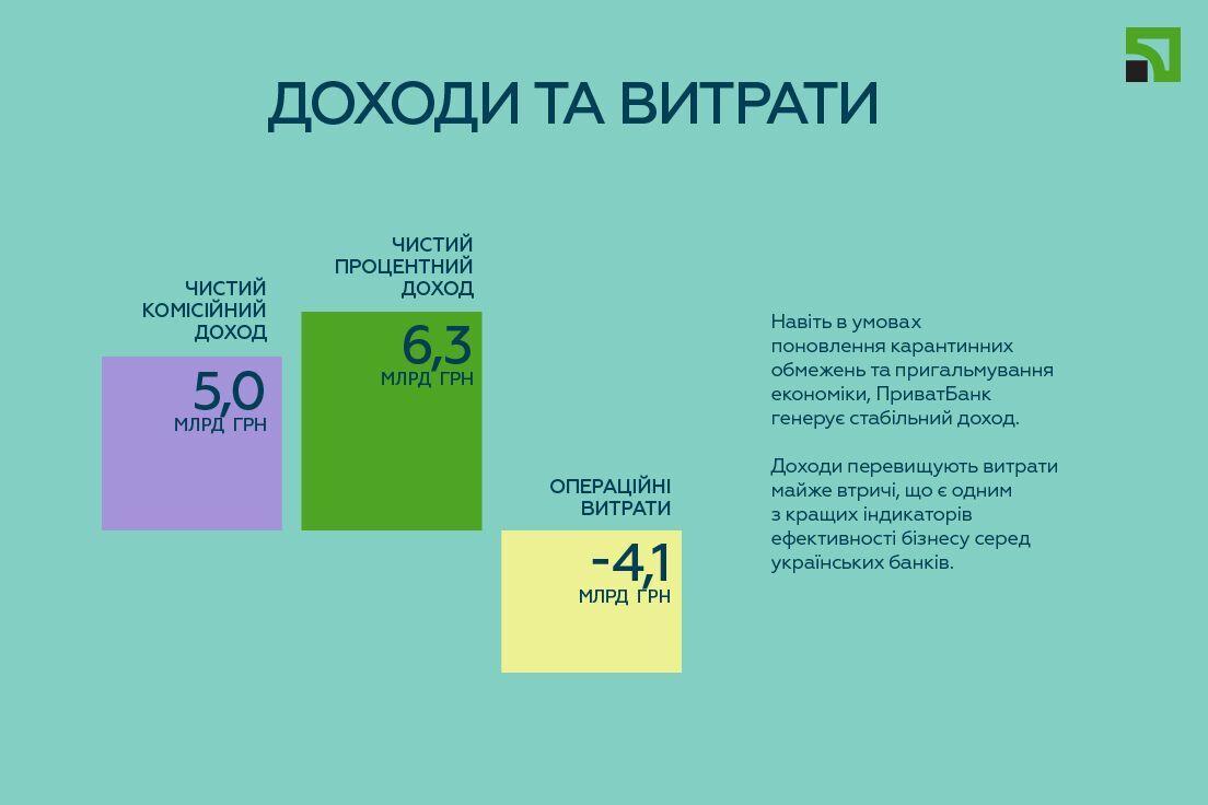 Доходы и расходы банка