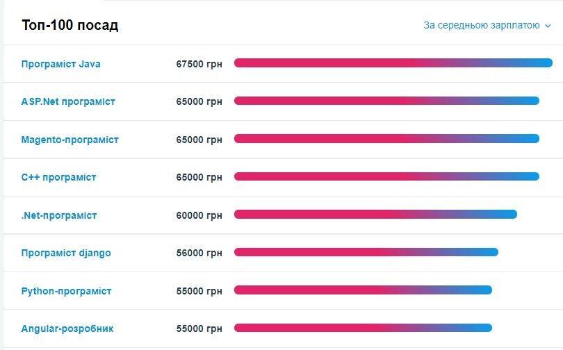 Кому в Україні платять від 67 тисяч: названо найбільш високооплачувані вакансії