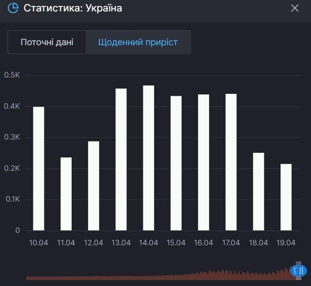 Приріст смертей від коронавірусу в Україні