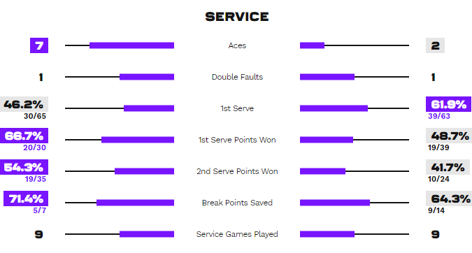 Статистика подач у матчі Барті - Світоліна