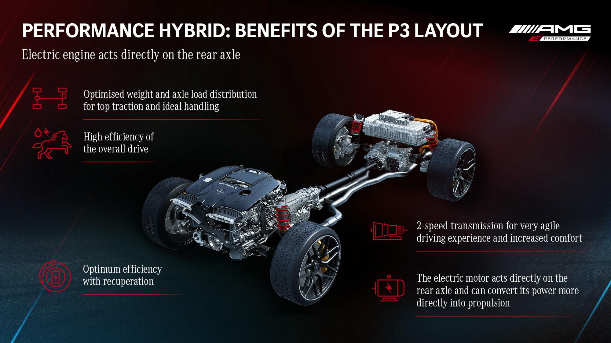 Отличием такой конструкции – классическая полноприводная трансмиссия 4Matic+ с карданным валом