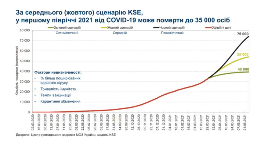 Прогноз по смертности от коронавируса в Украине.