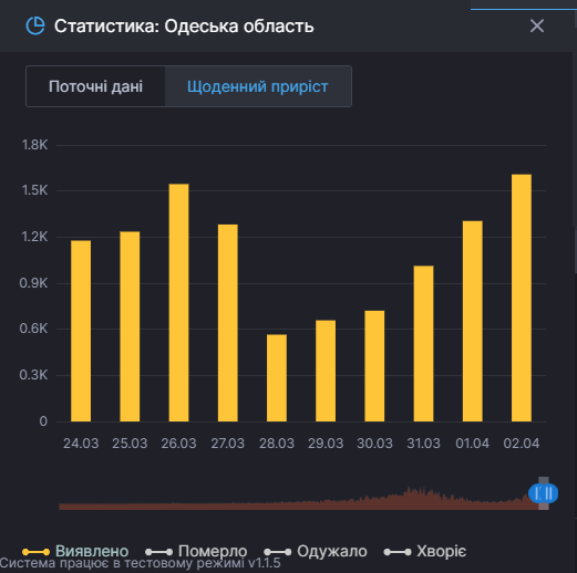 Статистика: количество заболевших COVID-19 в Одесской области